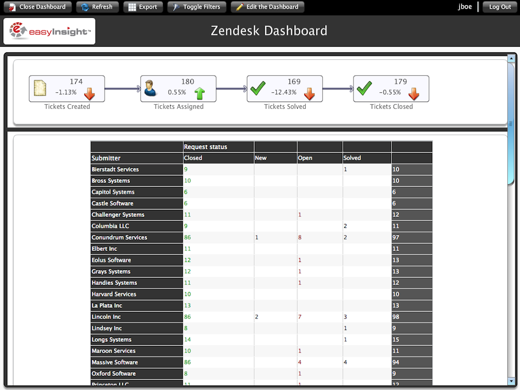 Zendesk Easy Insight App Screenshot